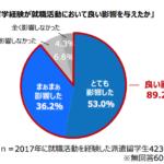 留学経験が就活でプラス影響すると答えた学生89%